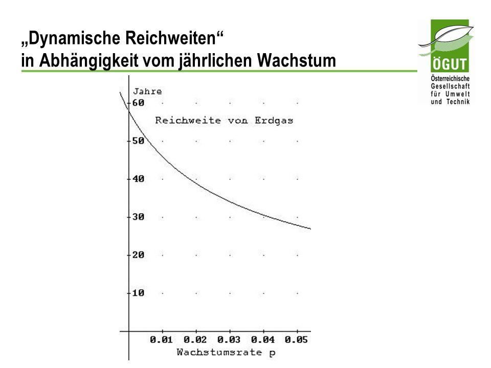 """""""Dynamische Reichweiten in Abhängigkeit vom jährlichen Wachstum"""