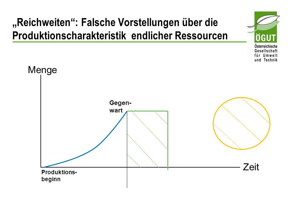 """""""Reichweiten : Falsche Vorstellungen über die Produktionscharakteristik endlicher Ressourcen"""