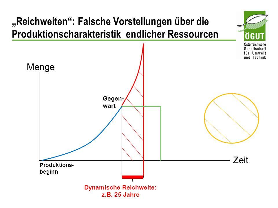 Dynamische Reichweite: z.B. 25 Jahre