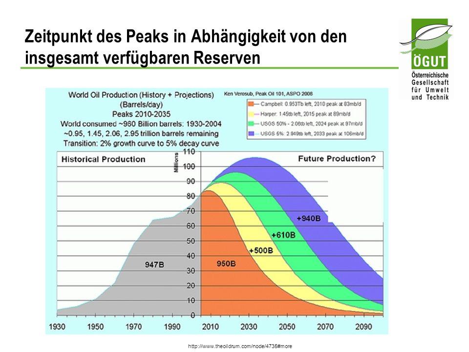 Zeitpunkt des Peaks in Abhängigkeit von den insgesamt verfügbaren Reserven