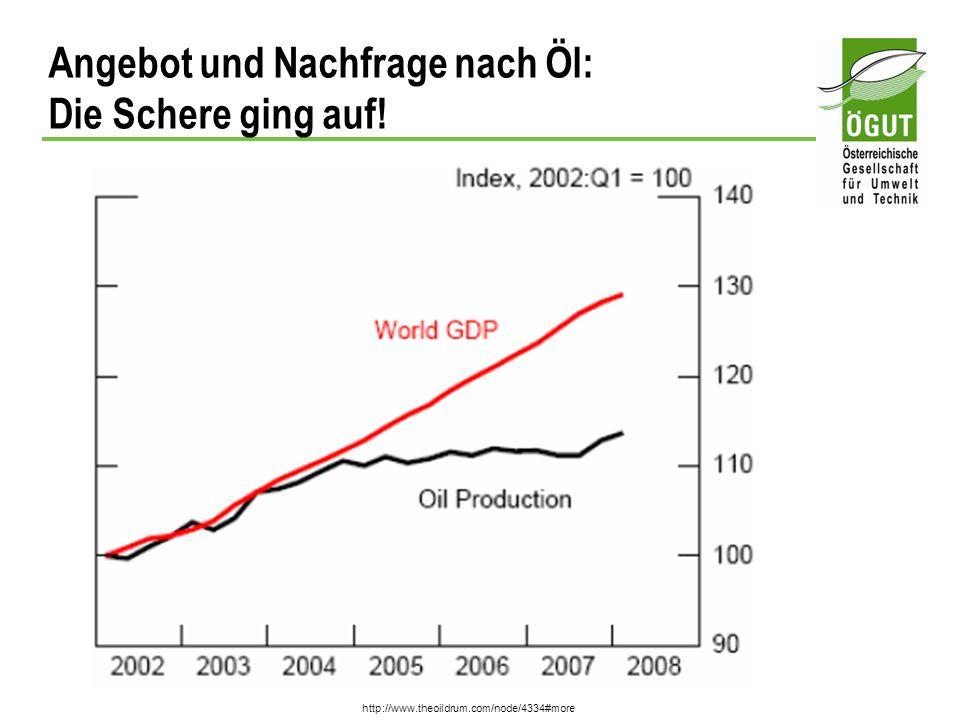 Angebot und Nachfrage nach Öl: Die Schere ging auf!