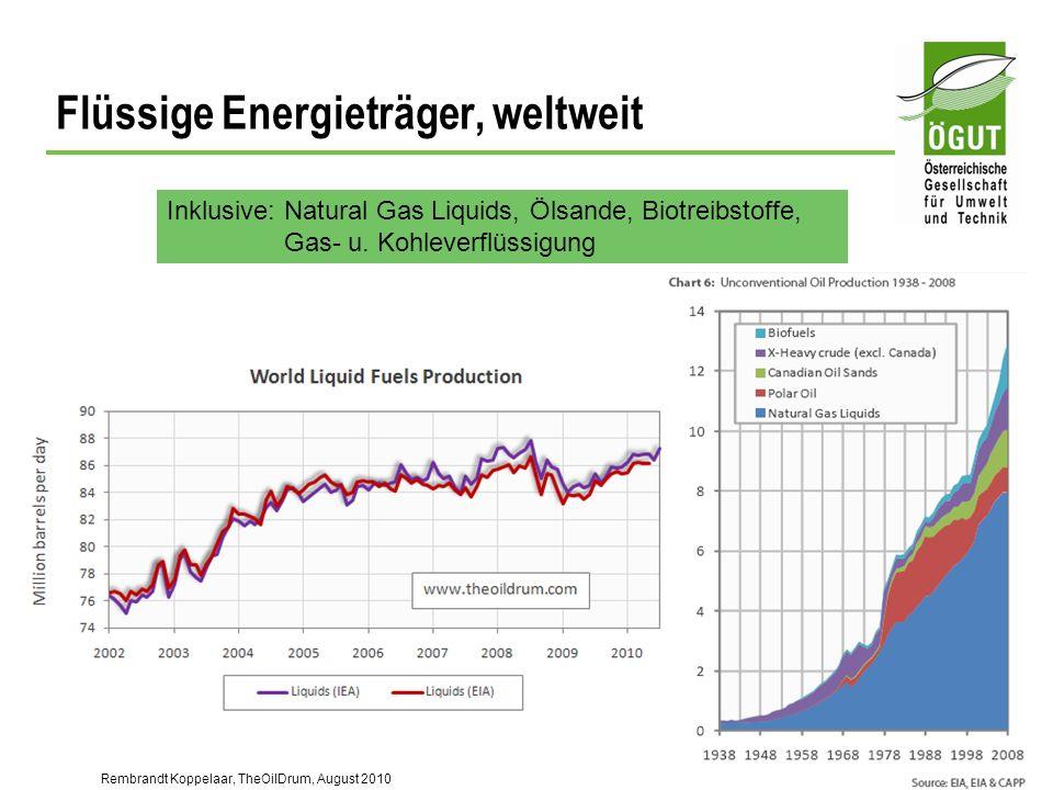 Flüssige Energieträger, weltweit