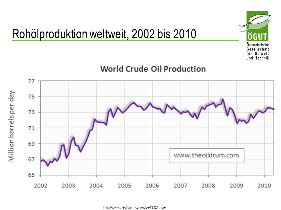 Rohölproduktion weltweit, 2002 bis 2010