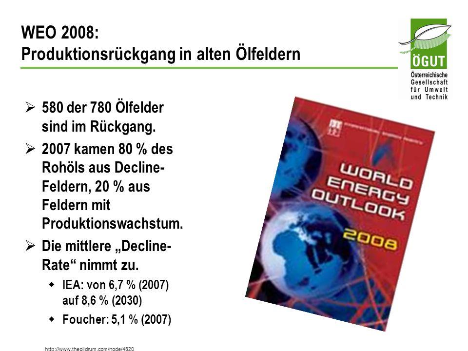 WEO 2008: Produktionsrückgang in alten Ölfeldern