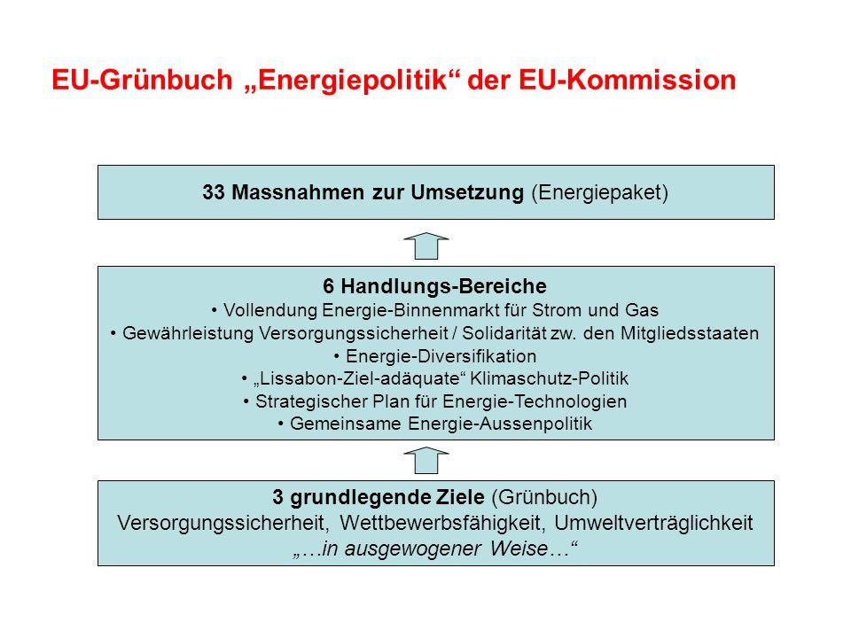 "EU-Grünbuch ""Energiepolitik der EU-Kommission"