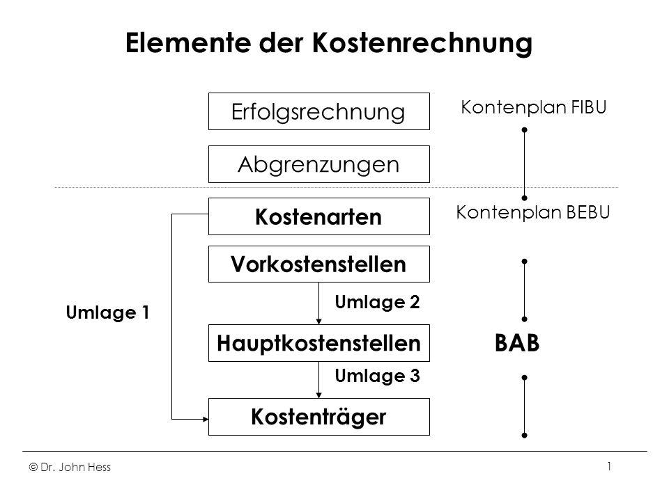 Elemente der Kostenrechnung