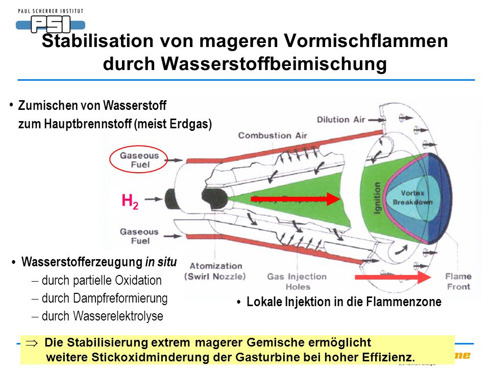 Stabilisation von mageren Vormischflammen durch Wasserstoffbeimischung