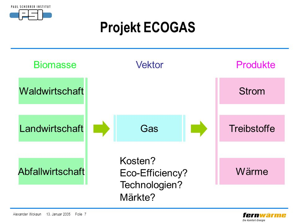 Projekt ECOGAS Waldwirtschaft Landwirtschaft Abfallwirtschaft Gas