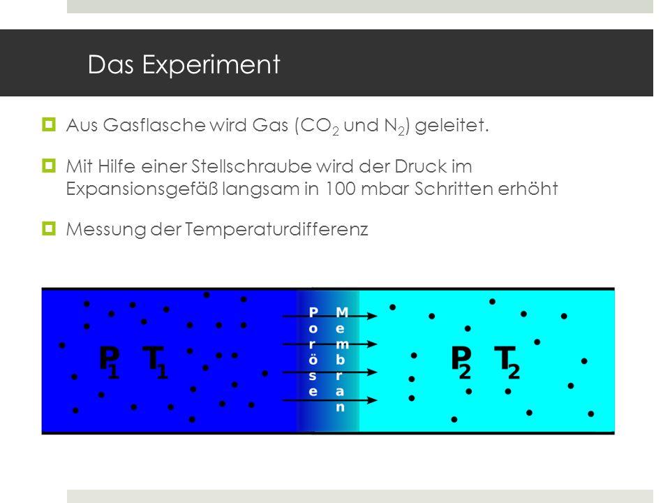 Das Experiment Aus Gasflasche wird Gas (CO2 und N2) geleitet.