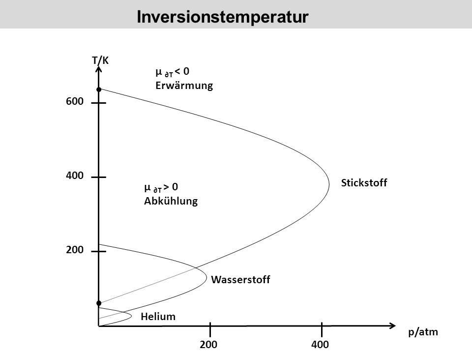 Inversionstemperatur