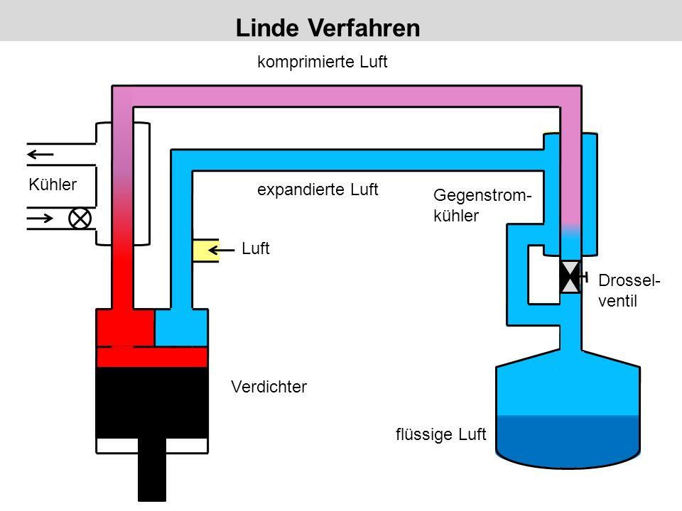 Linde Verfahren komprimierte Luft Kühler expandierte Luft