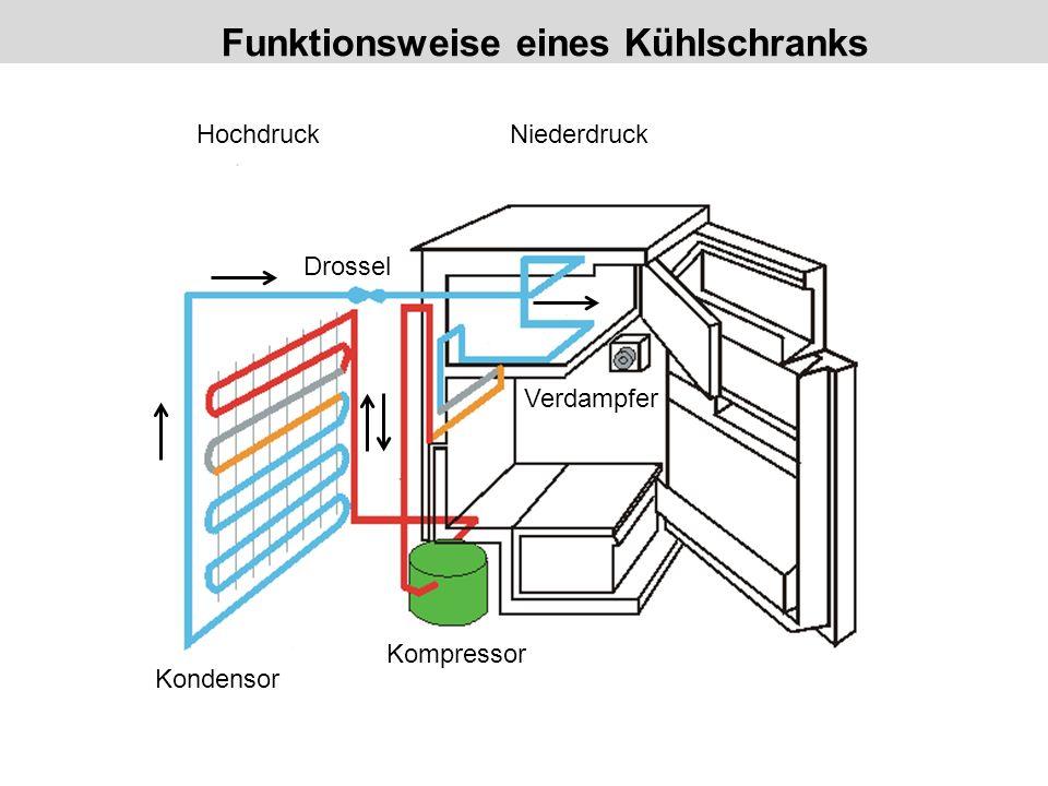Funktionsweise eines Kühlschranks