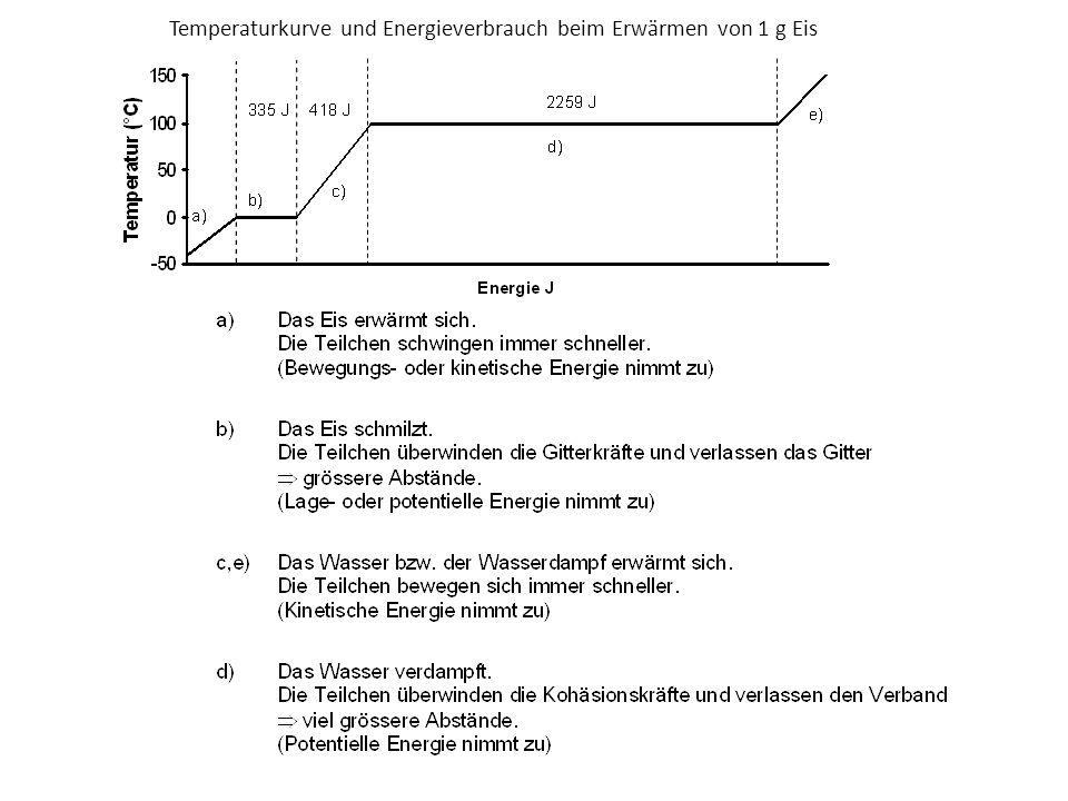 Temperaturkurve und Energieverbrauch beim Erwärmen von 1 g Eis