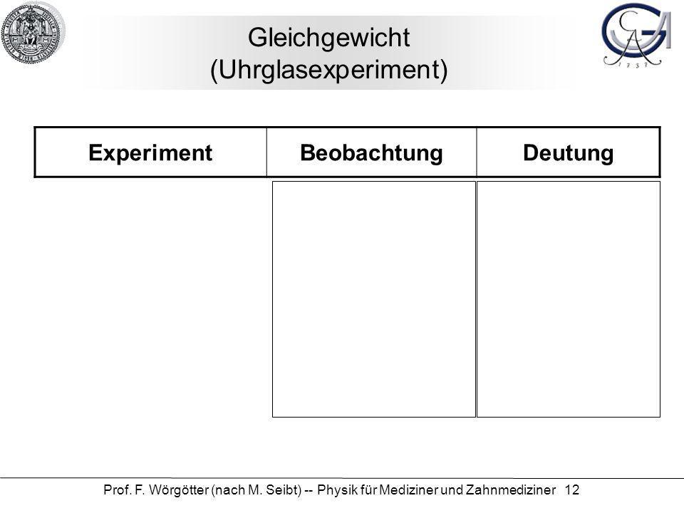 Gleichgewicht (Uhrglasexperiment)