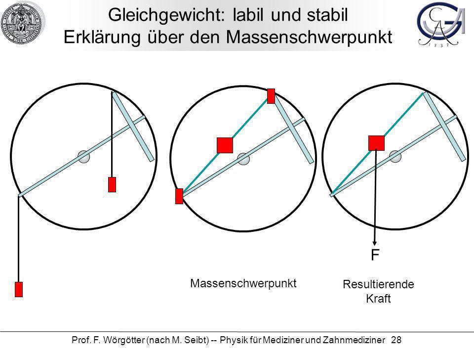 Gleichgewicht: labil und stabil Erklärung über den Massenschwerpunkt