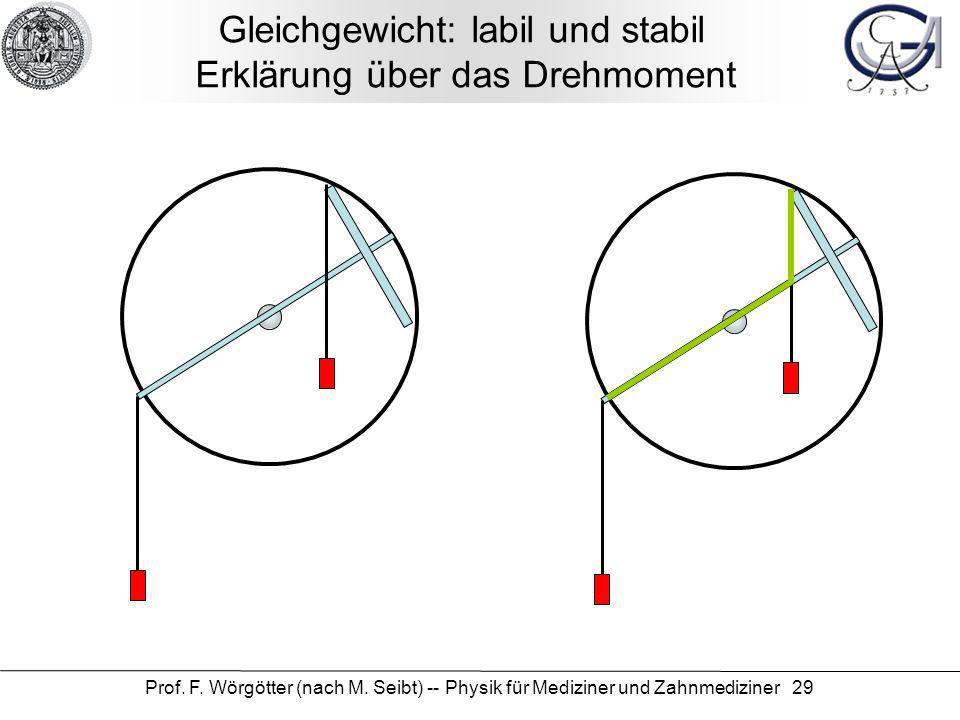 Gleichgewicht: labil und stabil Erklärung über das Drehmoment