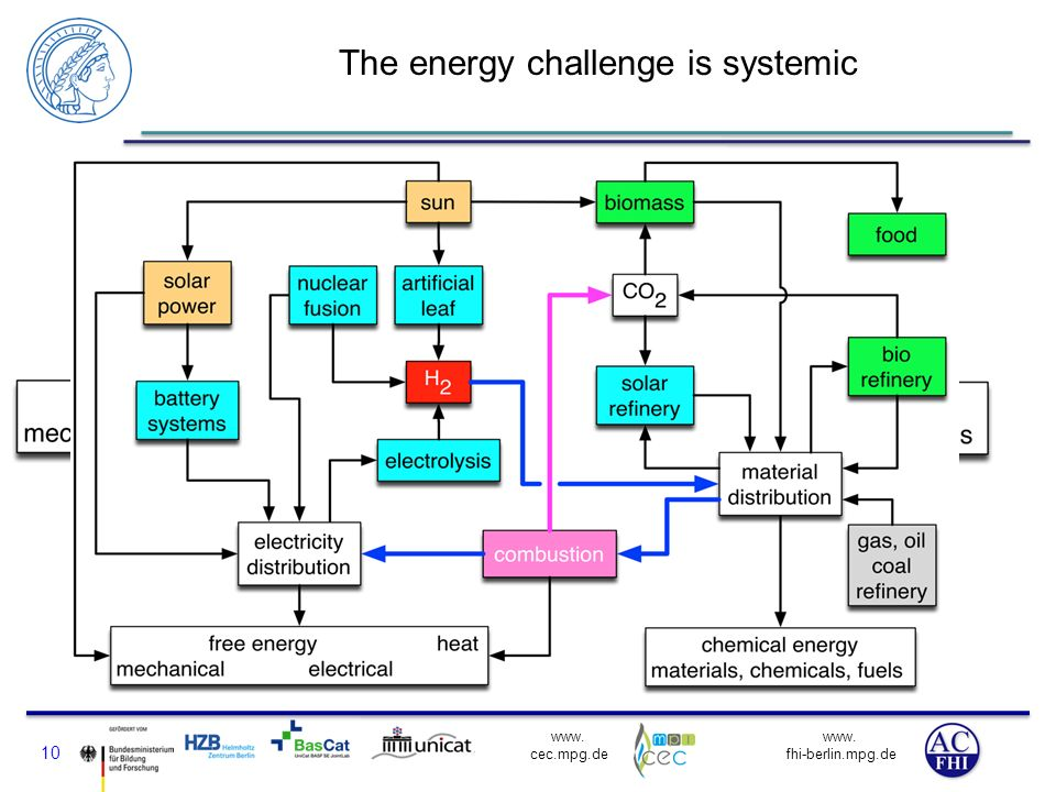 The energy challenge is systemic