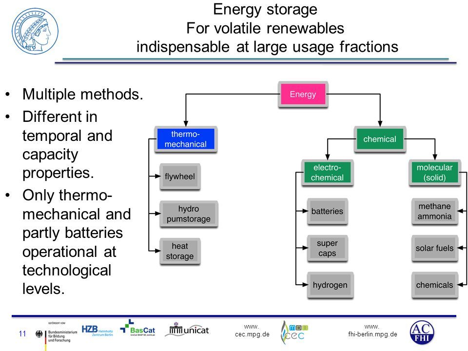 Energy storage For volatile renewables indispensable at large usage fractions