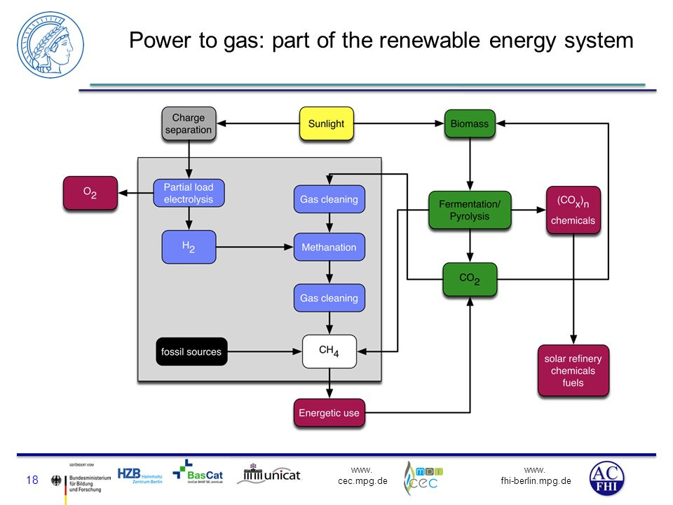 Power to gas: part of the renewable energy system