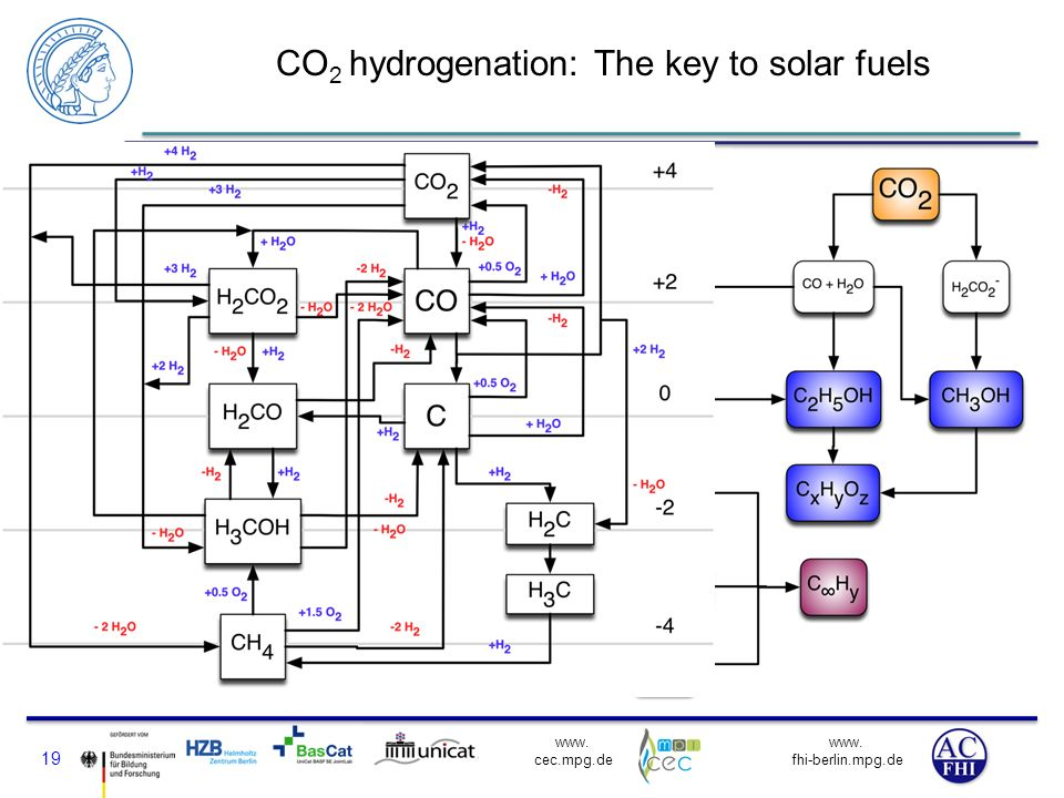 CO2 hydrogenation: The key to solar fuels