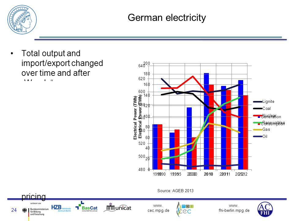 "German electricity Total output and import/export changed over time and after ""Wende ."