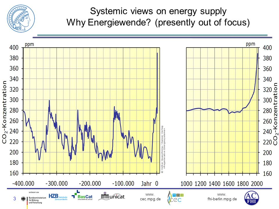 Systemic views on energy supply Why Energiewende