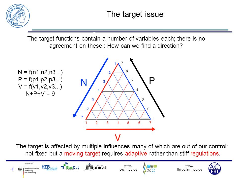 The target issue The target functions contain a number of variables each; there is no agreement on these : How can we find a direction