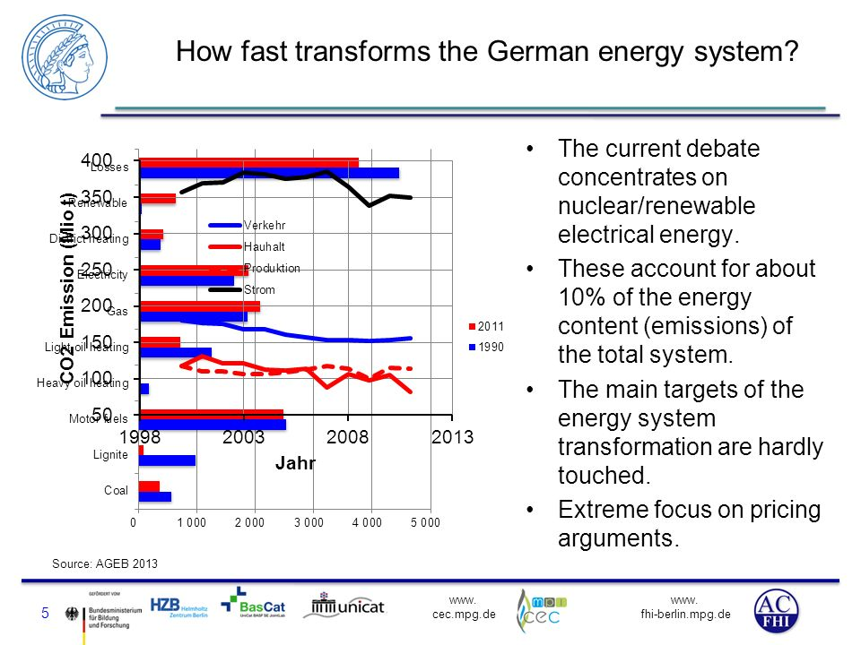 How fast transforms the German energy system