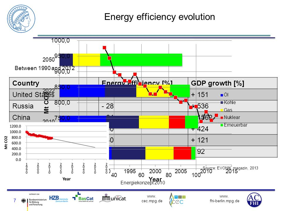 Energy efficiency evolution