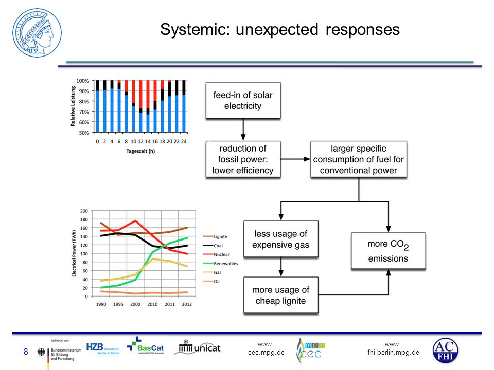 Systemic: unexpected responses
