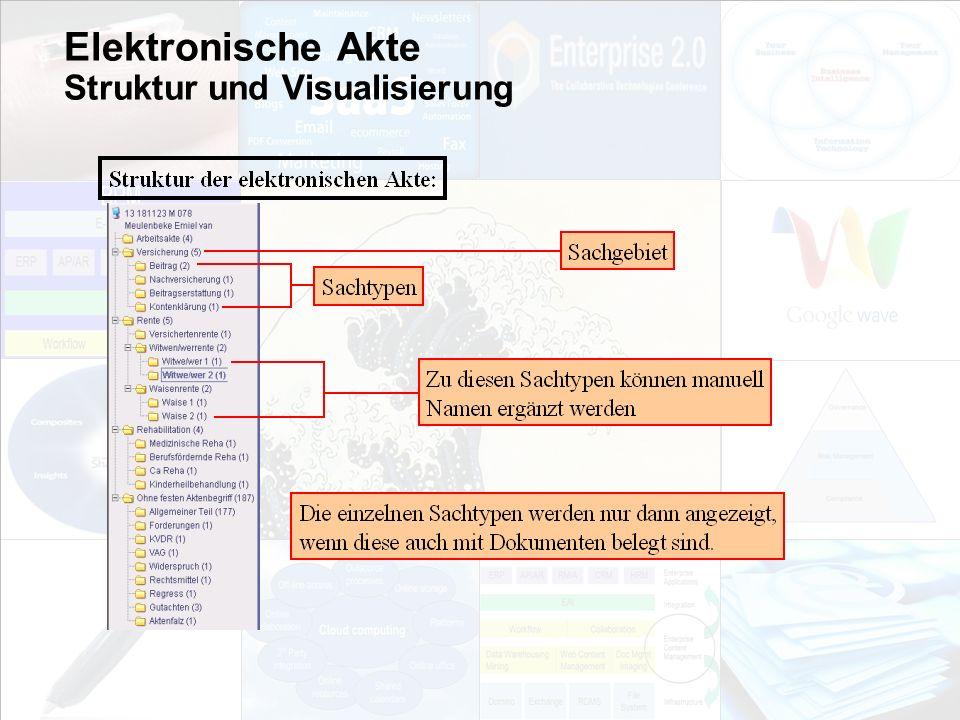 Elektronische Akte Struktur und Visualisierung