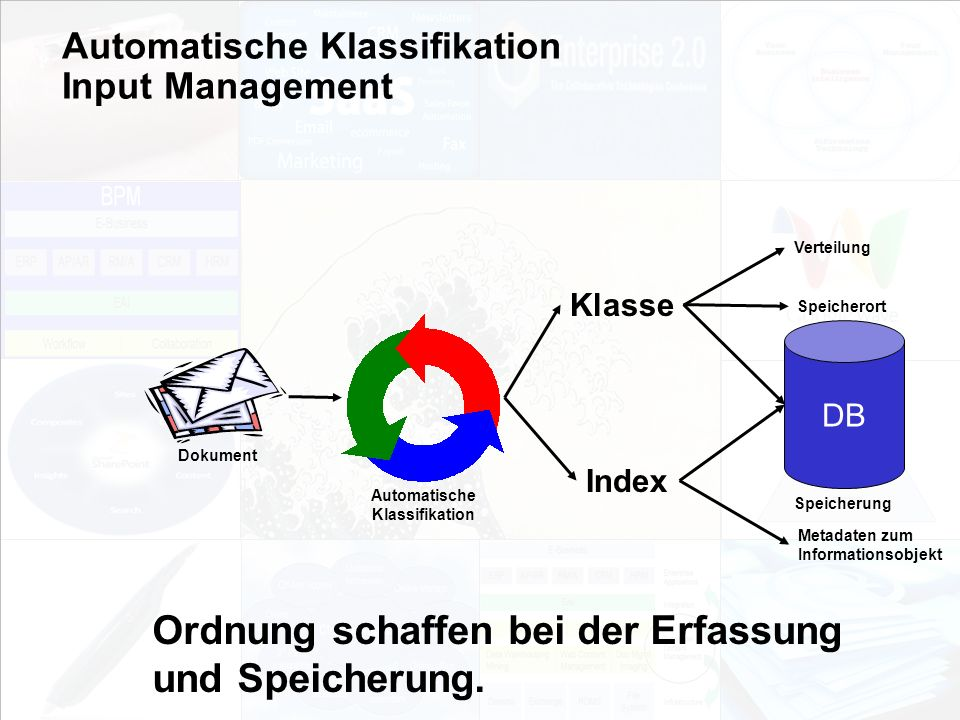 Automatische Klassifikation Input Management