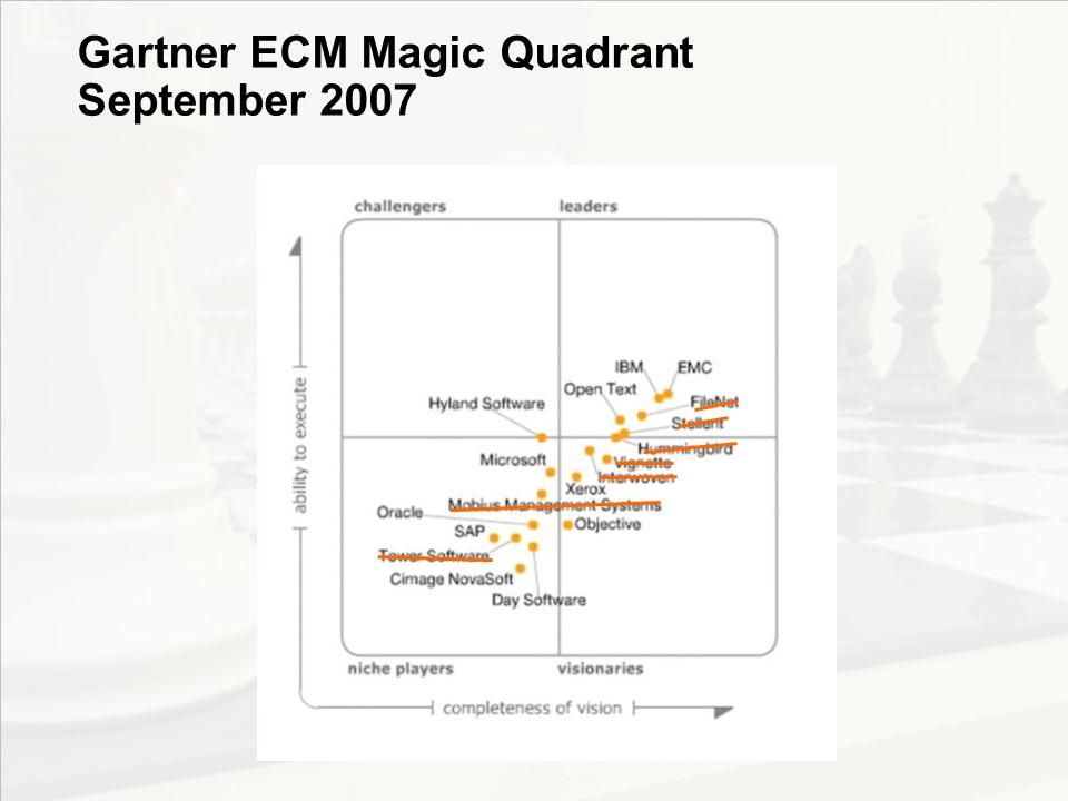 Gartner ECM Magic Quadrant September 2007