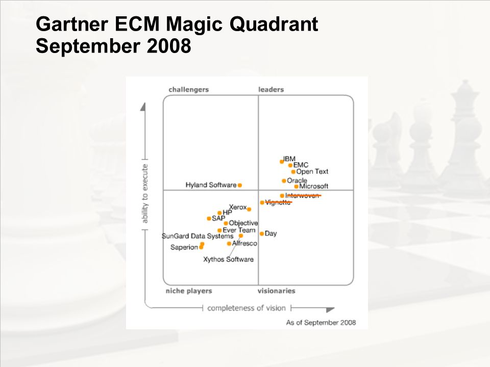 Gartner ECM Magic Quadrant September 2008
