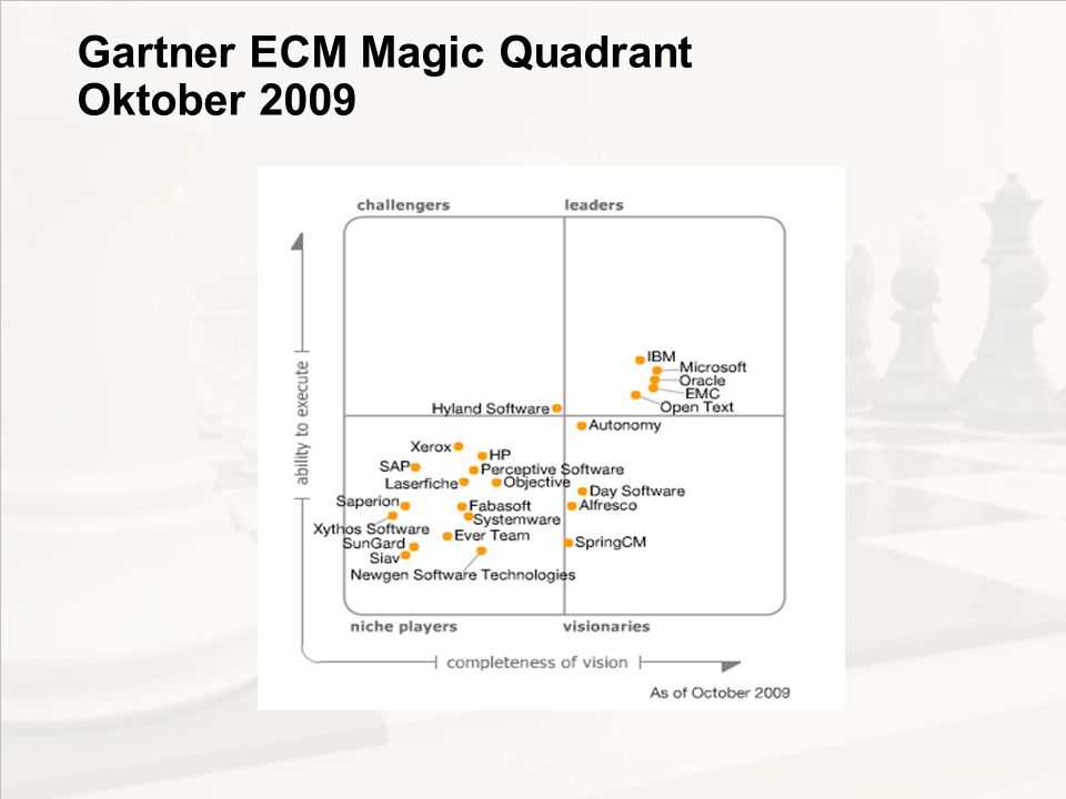 Gartner ECM Magic Quadrant Oktober 2009