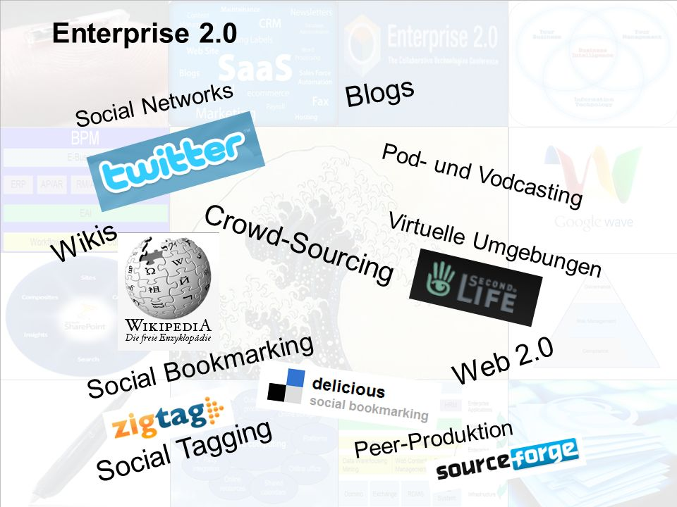 Enterprise 2.0 Blogs Crowd-Sourcing Wikis Web 2.0 Social Tagging