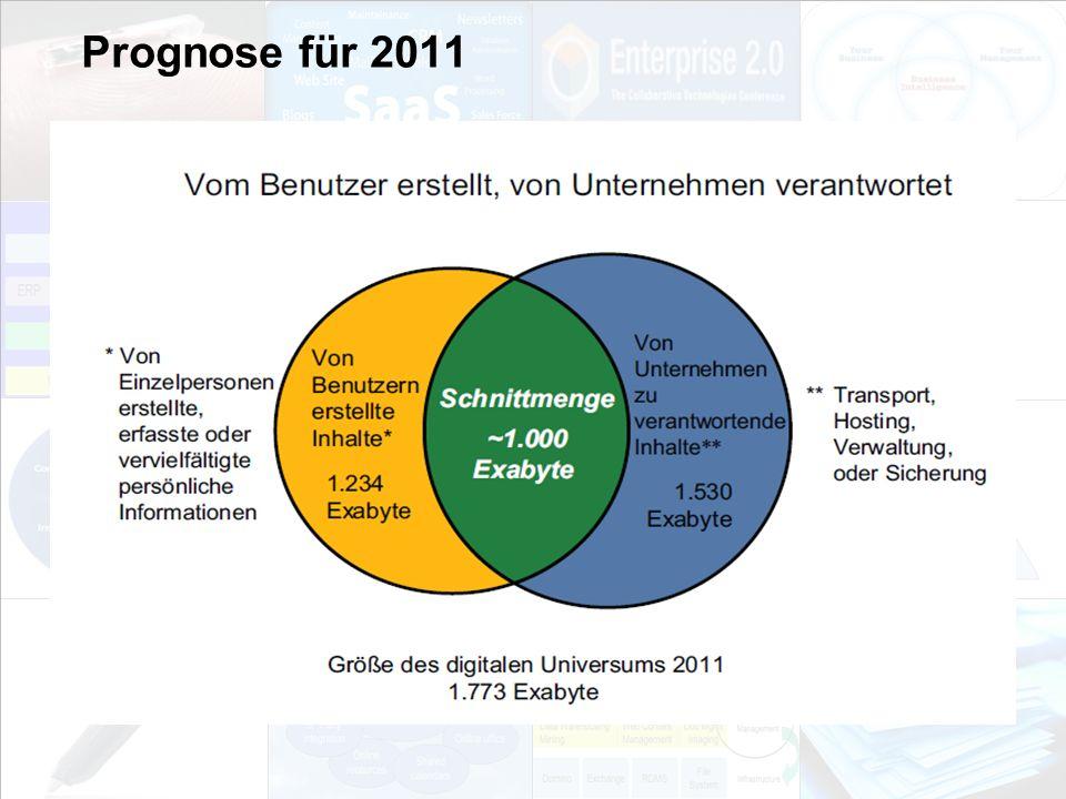 Prognose für 2011