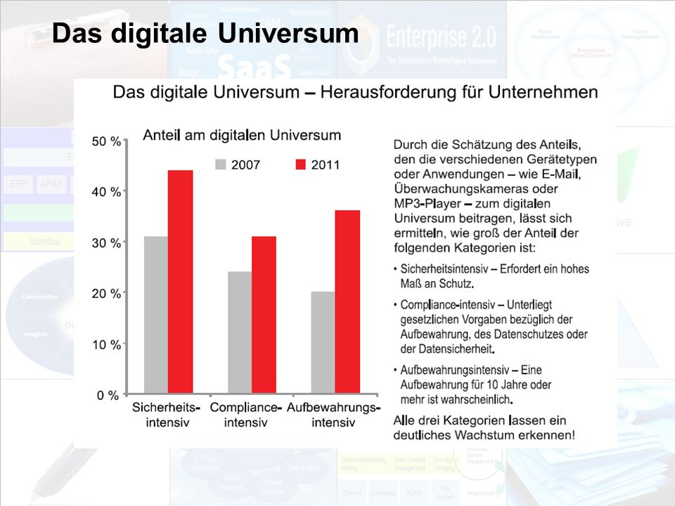 Das digitale Universum