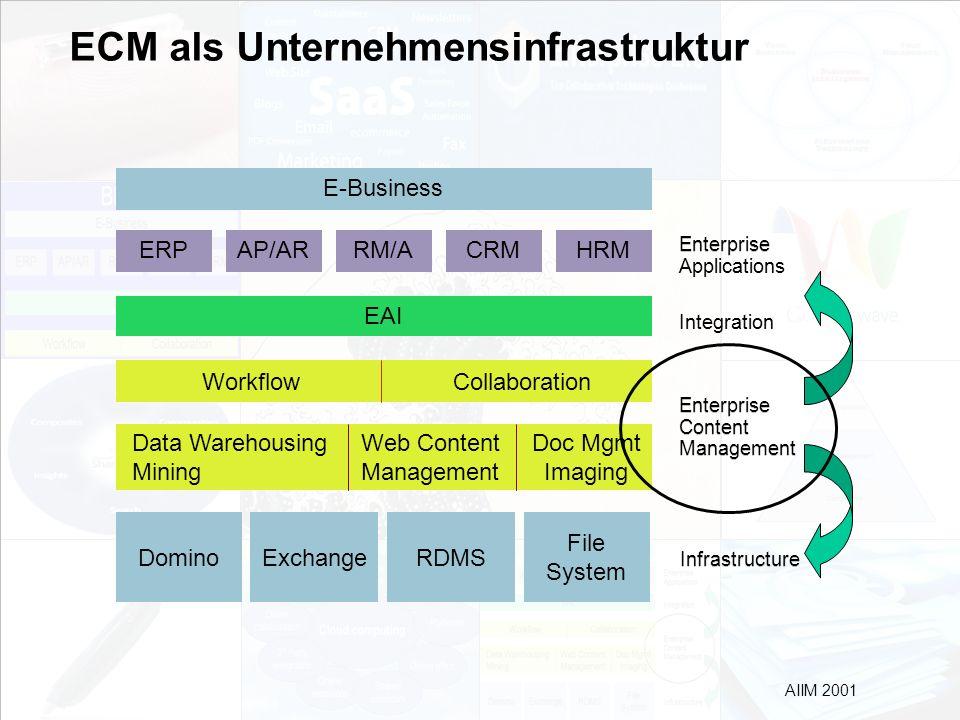 ECM als Unternehmensinfrastruktur
