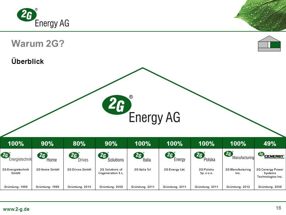 Warum 2G Überblick 100% 90% 80% 49% 2G Energietechnik GmbH