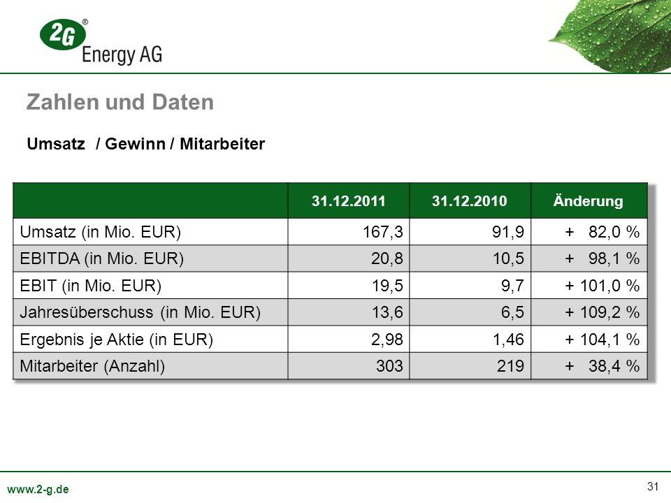 Zahlen und Daten Umsatz / Gewinn / Mitarbeiter Umsatz (in Mio. EUR)