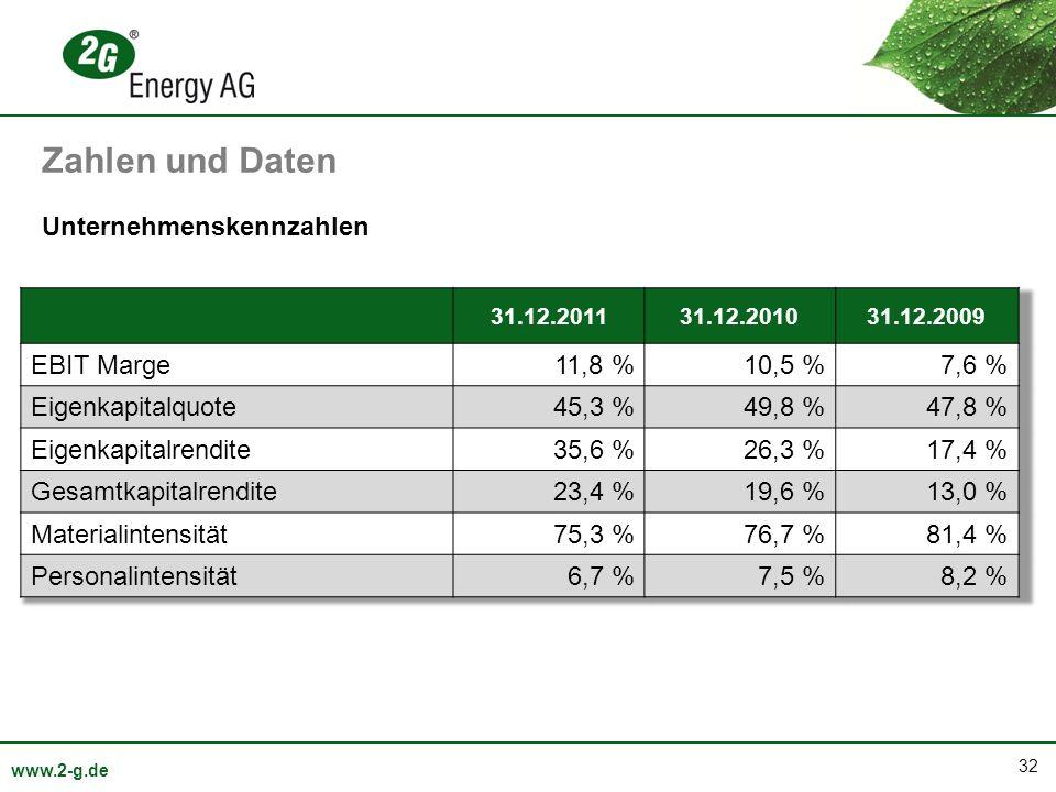 Zahlen und Daten Unternehmenskennzahlen EBIT Marge 11,8 % 10,5 % 7,6 %