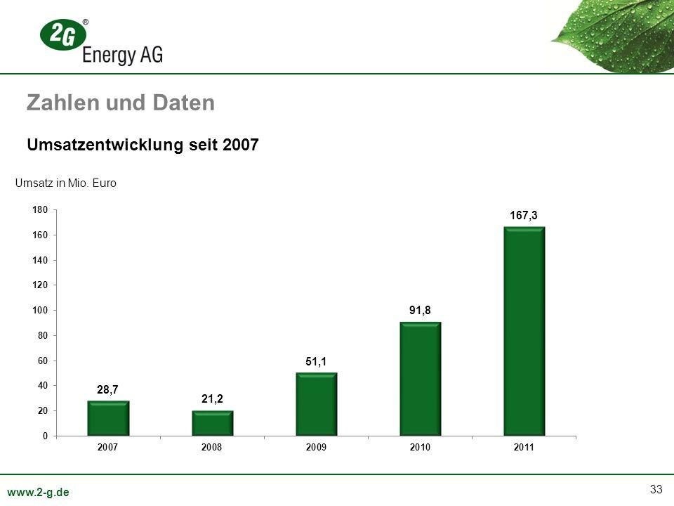 Zahlen und Daten Umsatzentwicklung seit 2007 Umsatz in Mio. Euro
