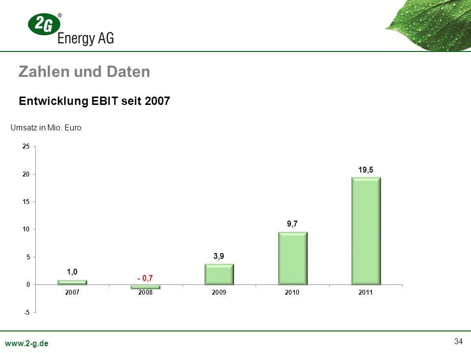 Zahlen und Daten Entwicklung EBIT seit 2007 Umsatz in Mio. Euro
