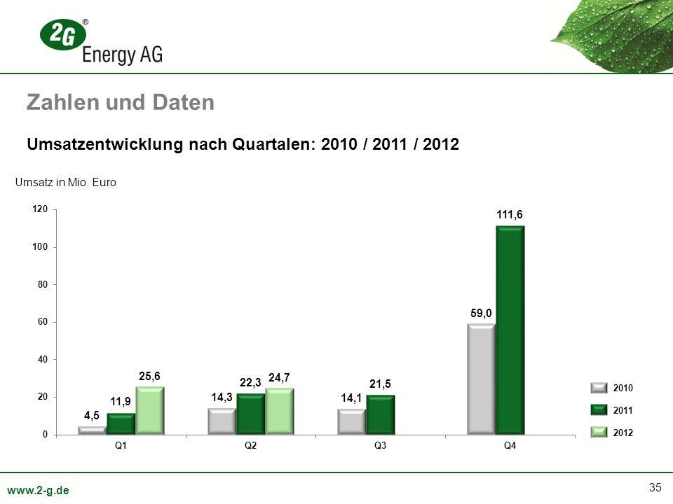 Zahlen und Daten Umsatzentwicklung nach Quartalen: 2010 / 2011 / 2012