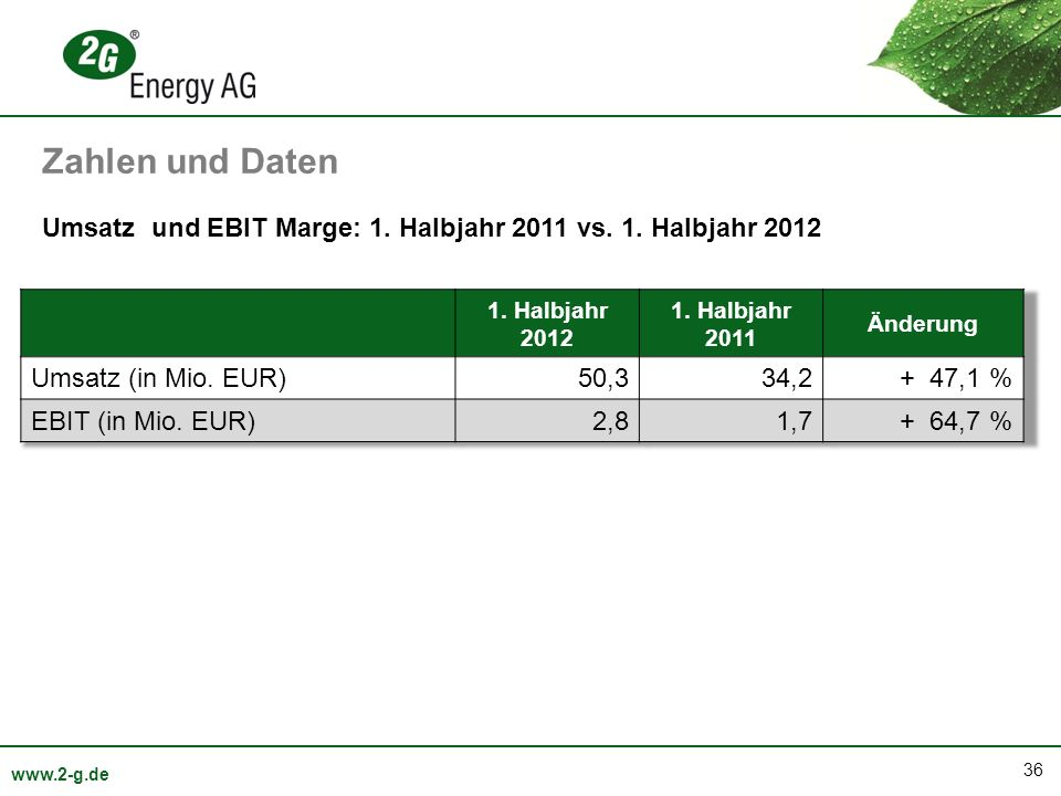 Zahlen und Daten Umsatz und EBIT Marge: 1. Halbjahr 2011 vs. 1. Halbjahr 2012. 1. Halbjahr 2012. 1. Halbjahr 2011.