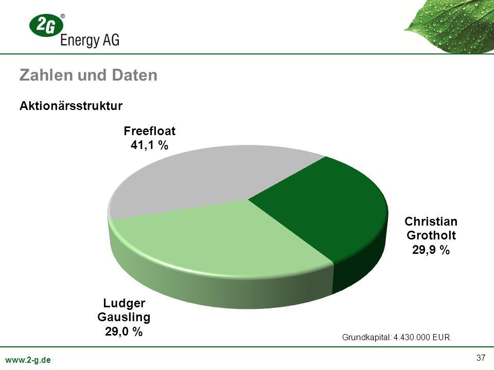 Zahlen und Daten Aktionärsstruktur Grundkapital: 4.430.000 EUR