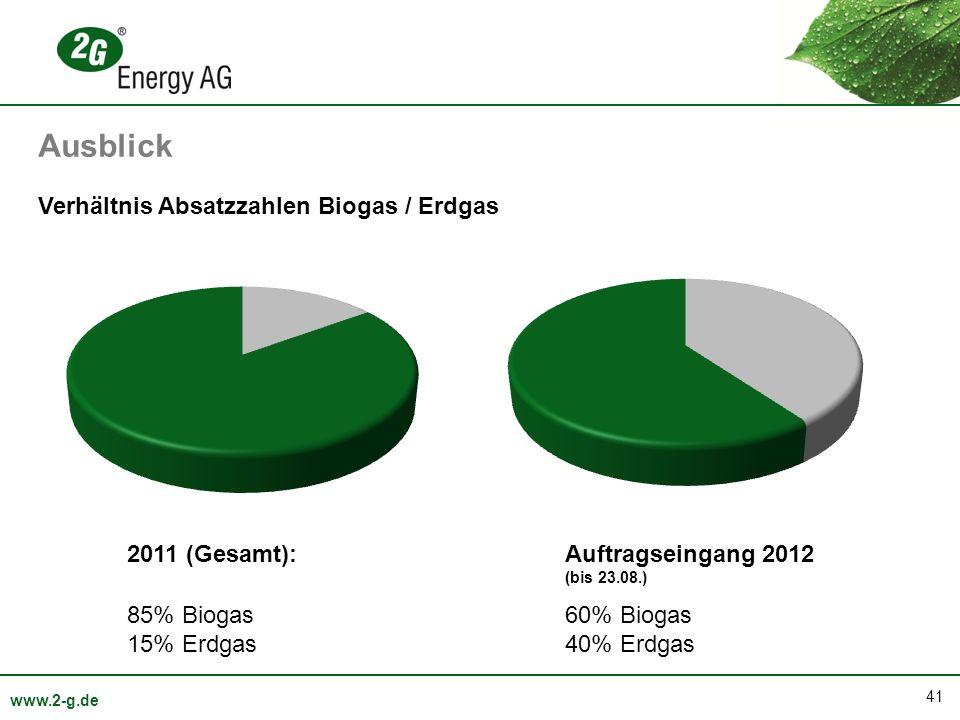 Ausblick Verhältnis Absatzzahlen Biogas / Erdgas 2011 (Gesamt):