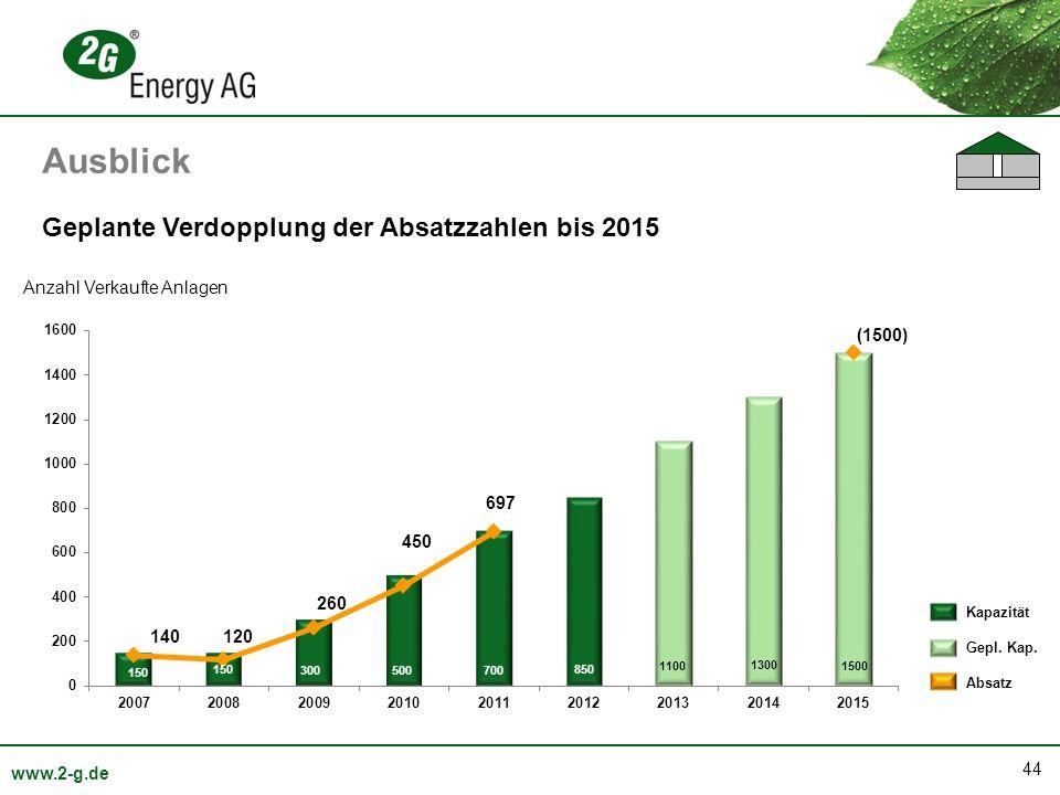 Ausblick Geplante Verdopplung der Absatzzahlen bis 2015