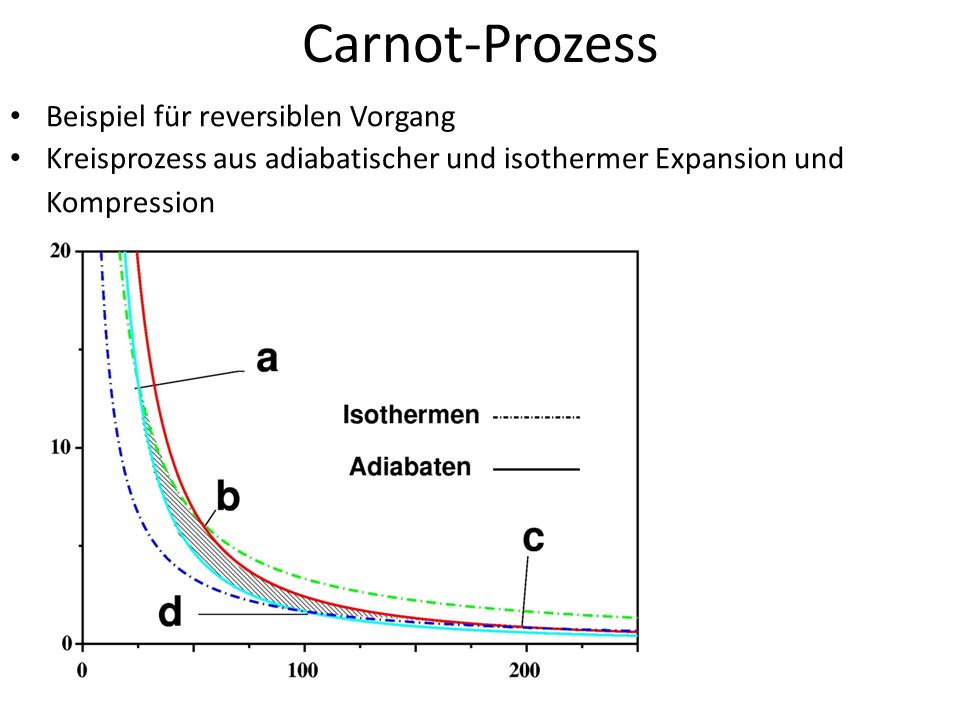 Carnot-Prozess Beispiel für reversiblen Vorgang
